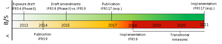 Implementation timeline of accounting standards