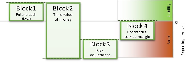 IFRS 4 (Phase II) Insurance contracts figure 3
