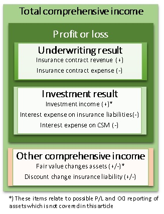 IFRS 4 (Phase II) Insurance contracts figure 4