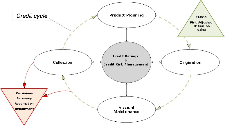 IFRS 9 credit cycle