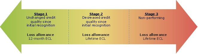 IFRS_9_stages