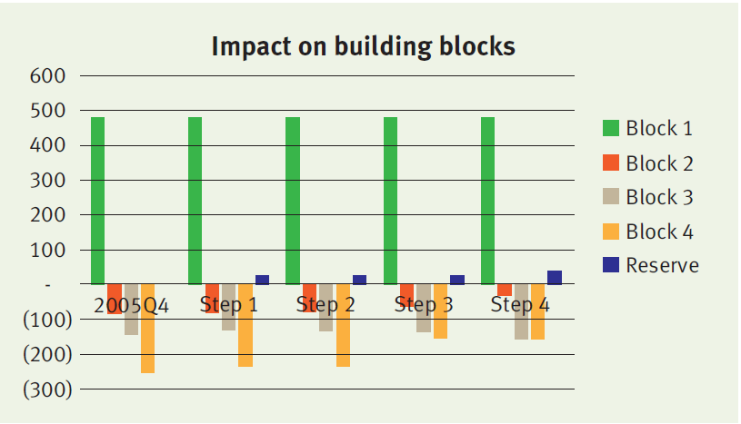 IFRS 17: the impact of the building blocks approach