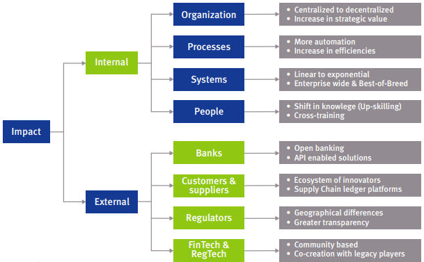 Figure 2 The corporate impact tree