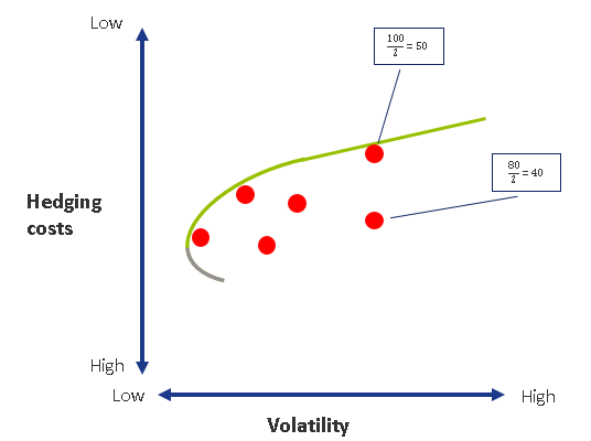 Figure 4 Examples of different hedging strategies