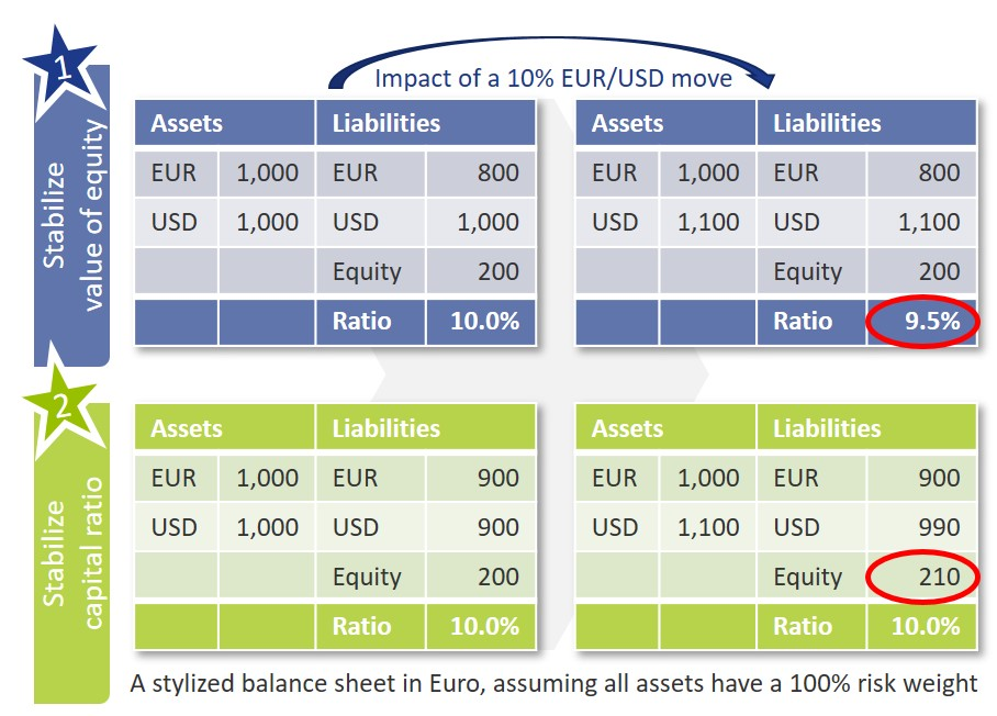 Structural FX Risk - Beeld 1