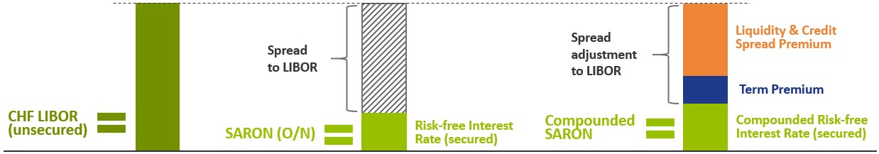 structural difference between CHF LIBOR and SARON