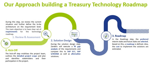 Our approach building a Treasury Technology Roadmap
